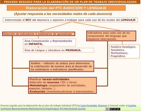 Proceso a seguir para elaborar un Plan de Trabajo Individualizado en Audición y Lenguaje #mesaautismo http://t.co/bzlTVfCfRO
