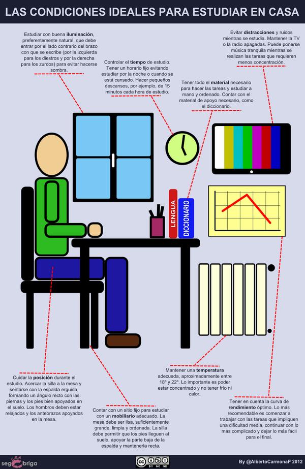 Condiciones ideales para estudiar en casa - por @AlbertoCarmonaP #ayudaalestudio http://t.co/ejwJ1ptzal