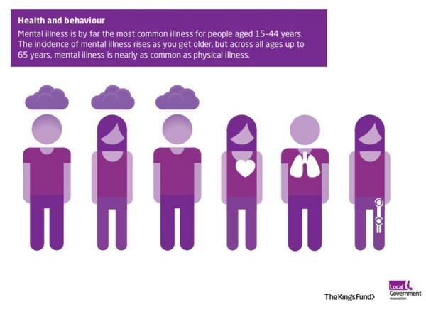 Among under-65s nearly 1/2 of all illness is mental illness #WorldMentalHealthDay More here: http://t.co/nML3UvpjZG http://t.co/VnCBRi2sEp