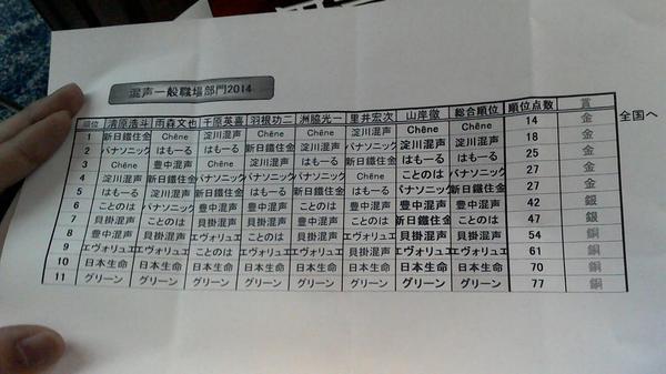 関西コンクール混声の部結果です(  TДT) http://t.co/BUT9RmijRs