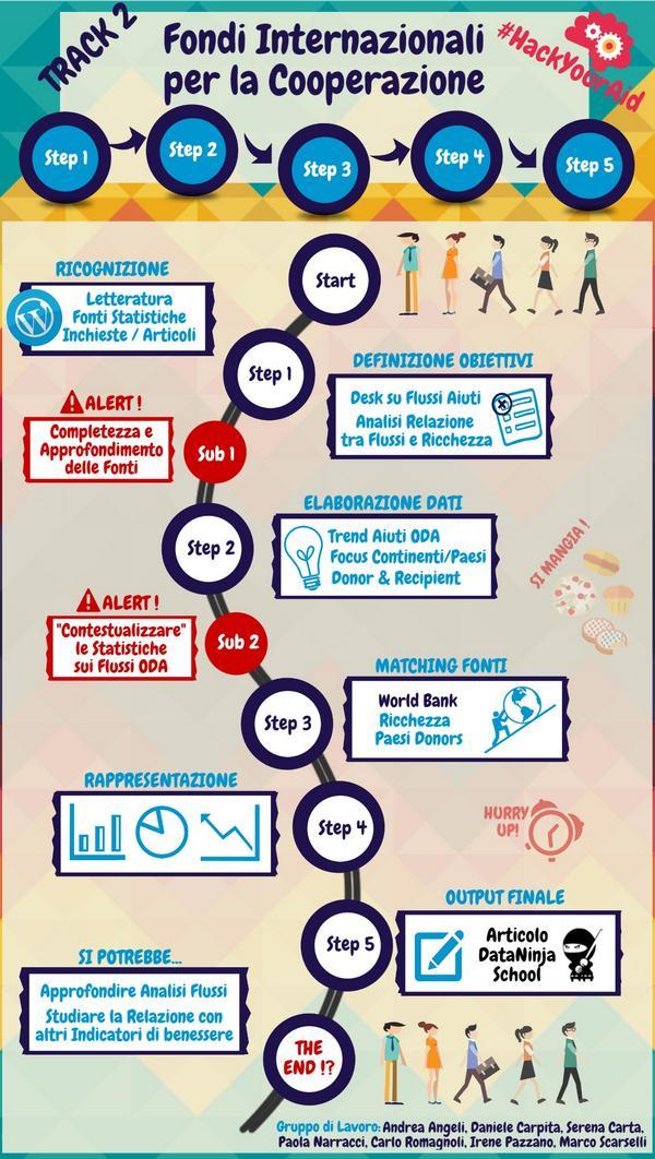 In un'infografica il progetto #HackYourAid di @mscarselli #opendata #cooperazione #nonprofit @VITAnonprofit #IF2014 http://t.co/o2T58igVqC