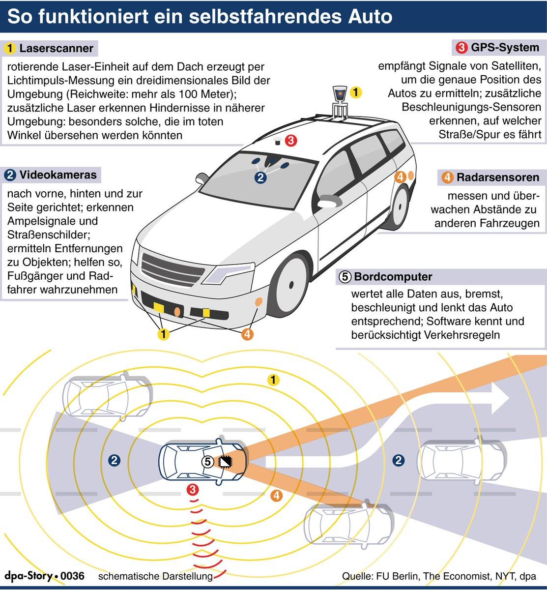 Wenn der computer am steuer sitzt: @dpa_infografik zeigt, wie ein ...