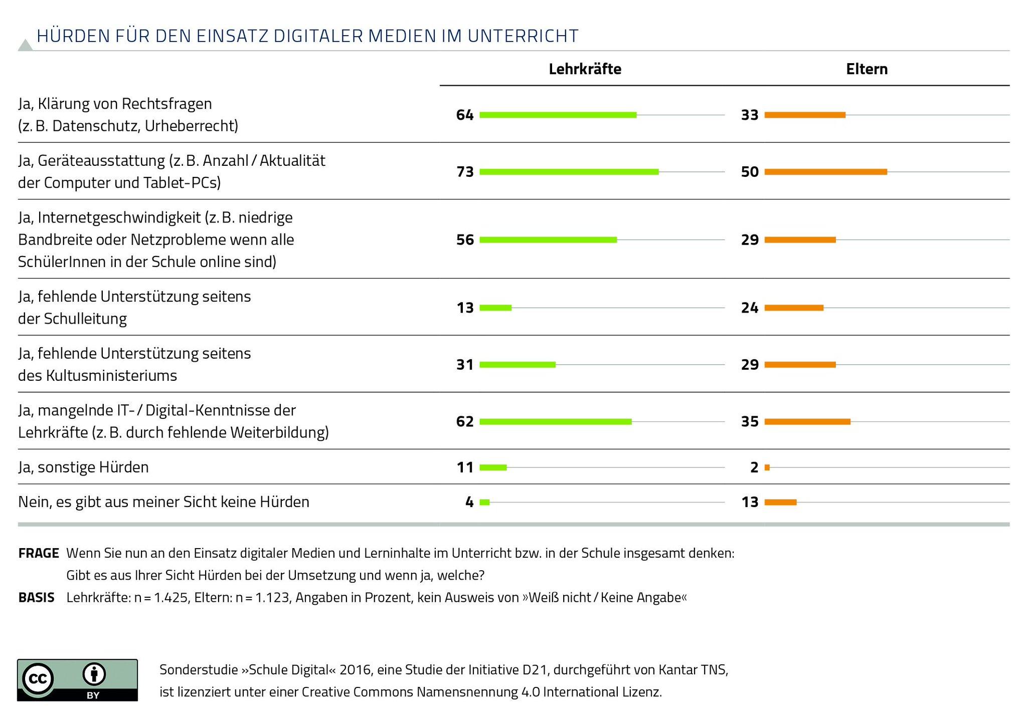 Top 3-Hürden für den Einsatz digitaler Medien an Schulen: Mangelnde Geräteausstattung, unklare Rechtslage und fehlende IT-Kenntnisse. #D21SD https://t.co/LAD6J9U2vx
