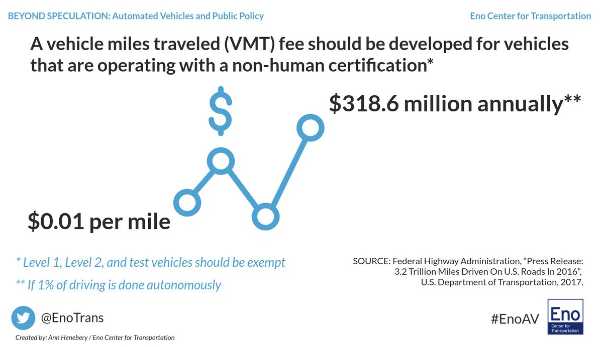 Eno on twitter a vmt fee on cars that have non human a vmt fee on cars that have non human certification could raise 3186m if 1 of driving is done autonomously xflitez Images