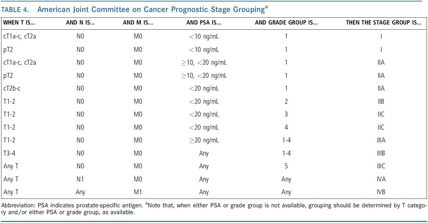 grade group 4 prostata