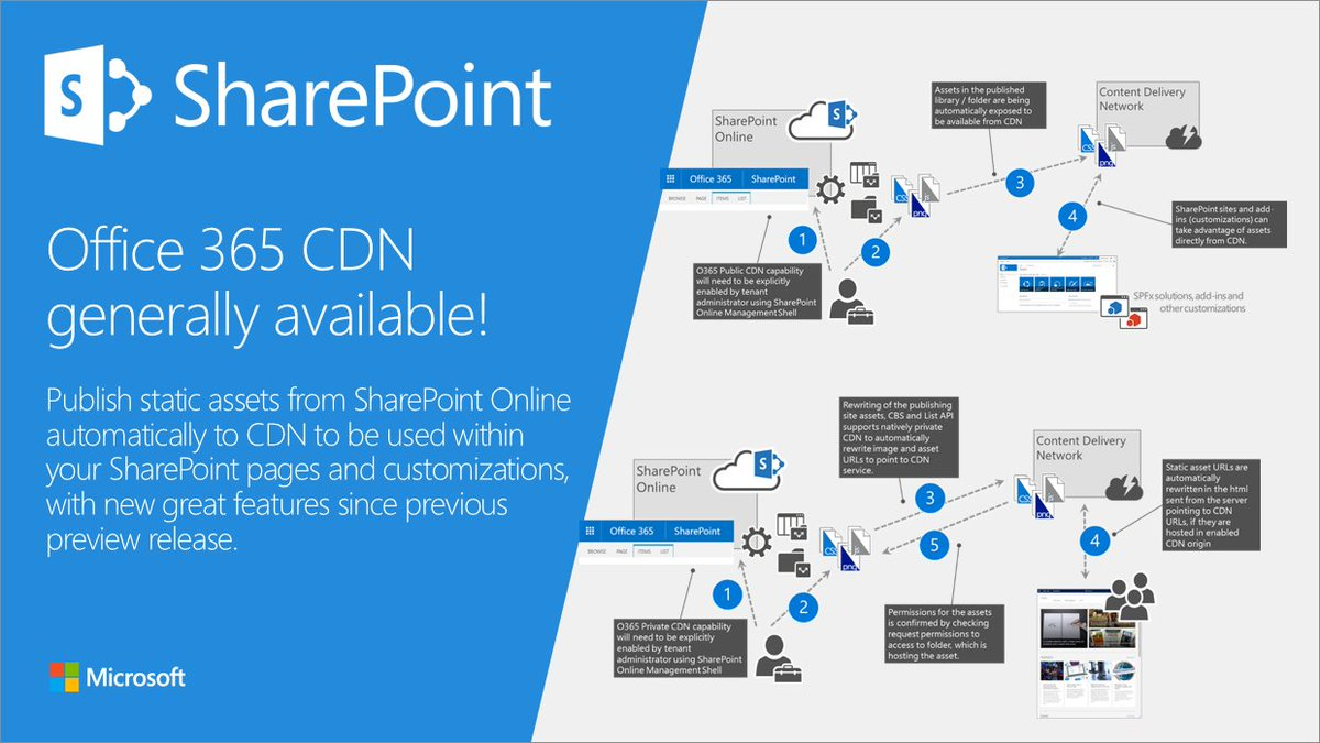 sharepoint online publishing site