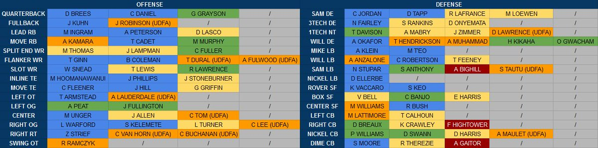 John Sigler On Twitter Saints Depth Chart Updated With Udfa Failed Physical Release Typos Year 1 Orange 2 Yellow 3 Green 4 Blue