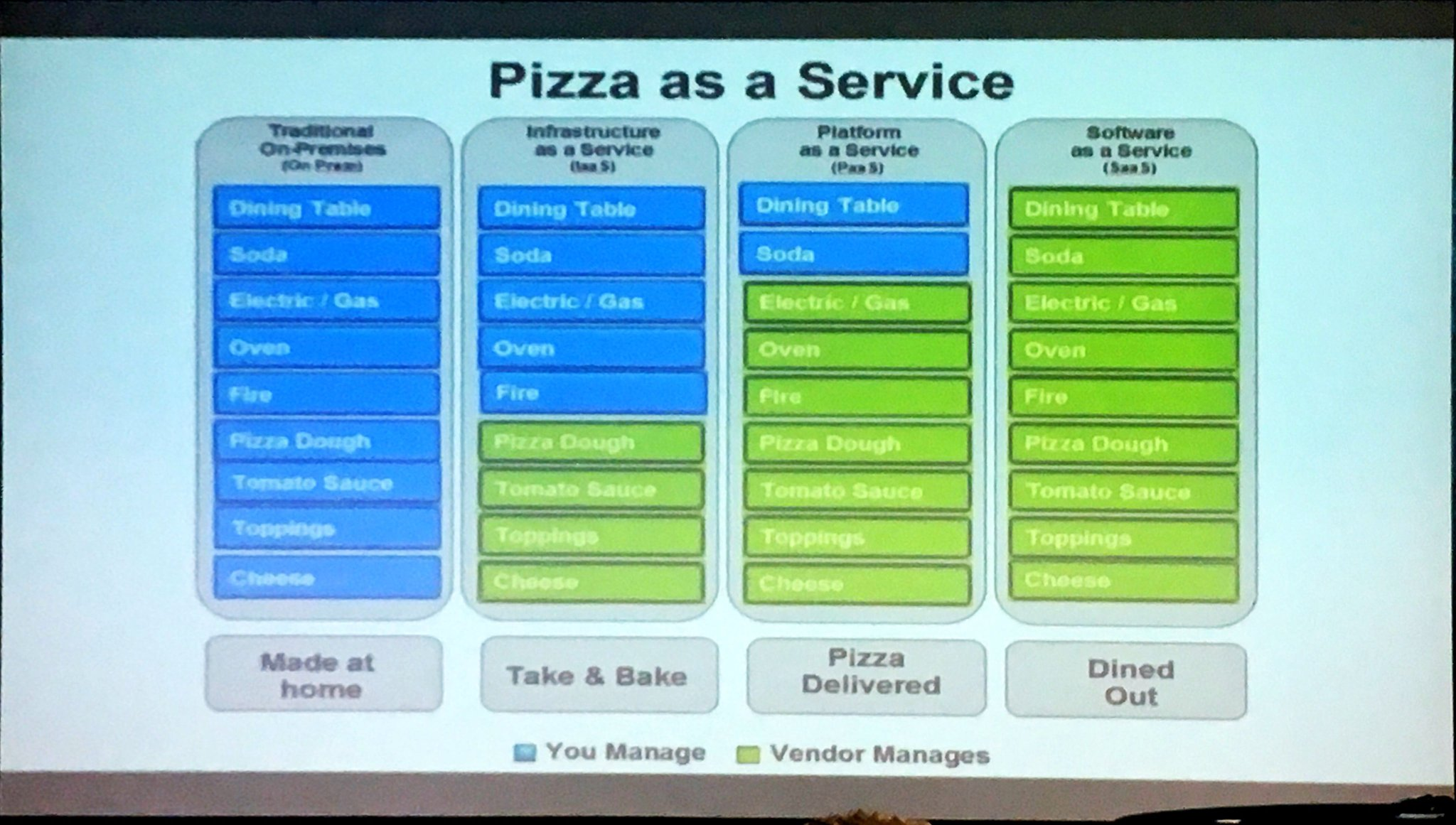 Pizza as a Service 🍕  #aisit17 https://t.co/1HMQVpan2C