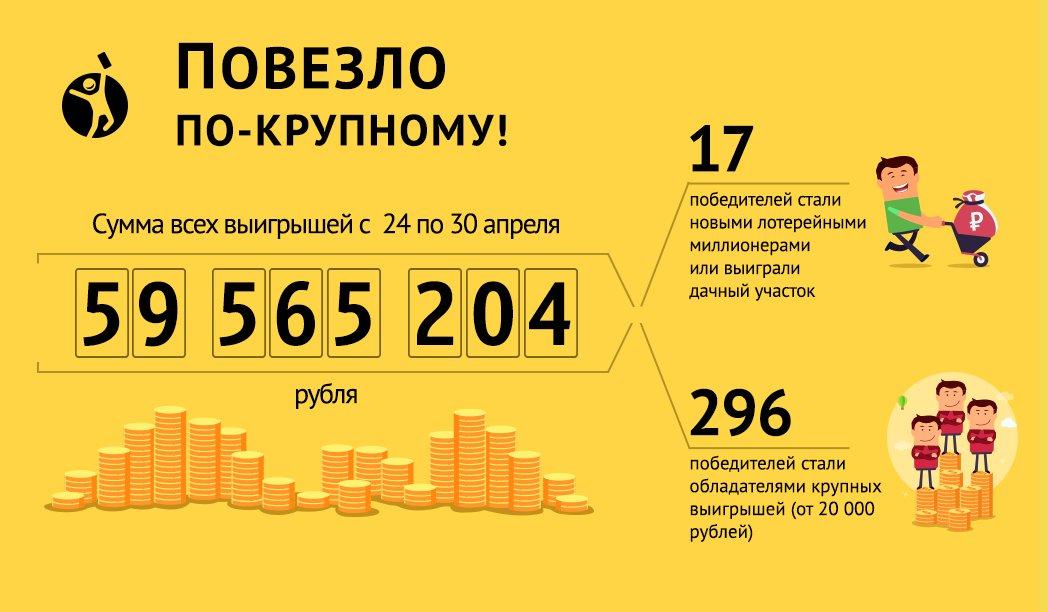 stoloto-samiy-bolshoy-viigrish-27-fevralya