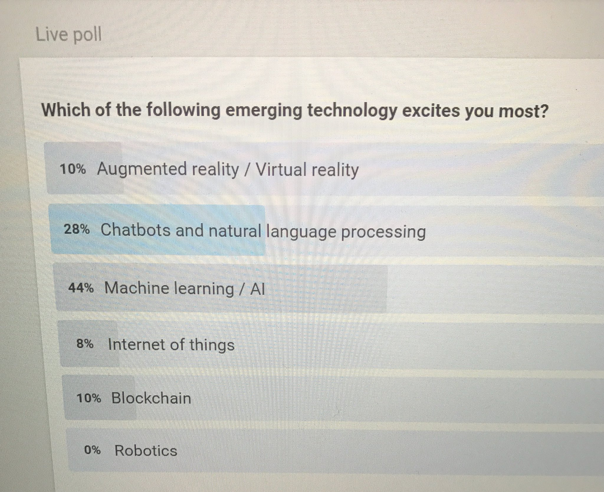 Machine learning / AI technology excites #efteurope attendees most. #eyefortravel #travel https://t.co/CZCAeqqBpF