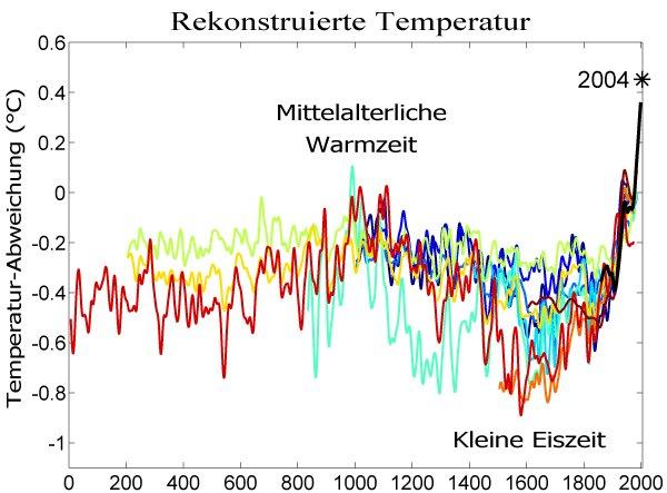 Eiszeiten warmzeiten