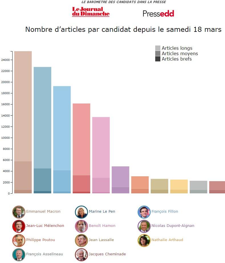 C'est drôle : le classement des candidats par nombre d'articles de presse équivaut quasiment au classement des résultats du 1er tour