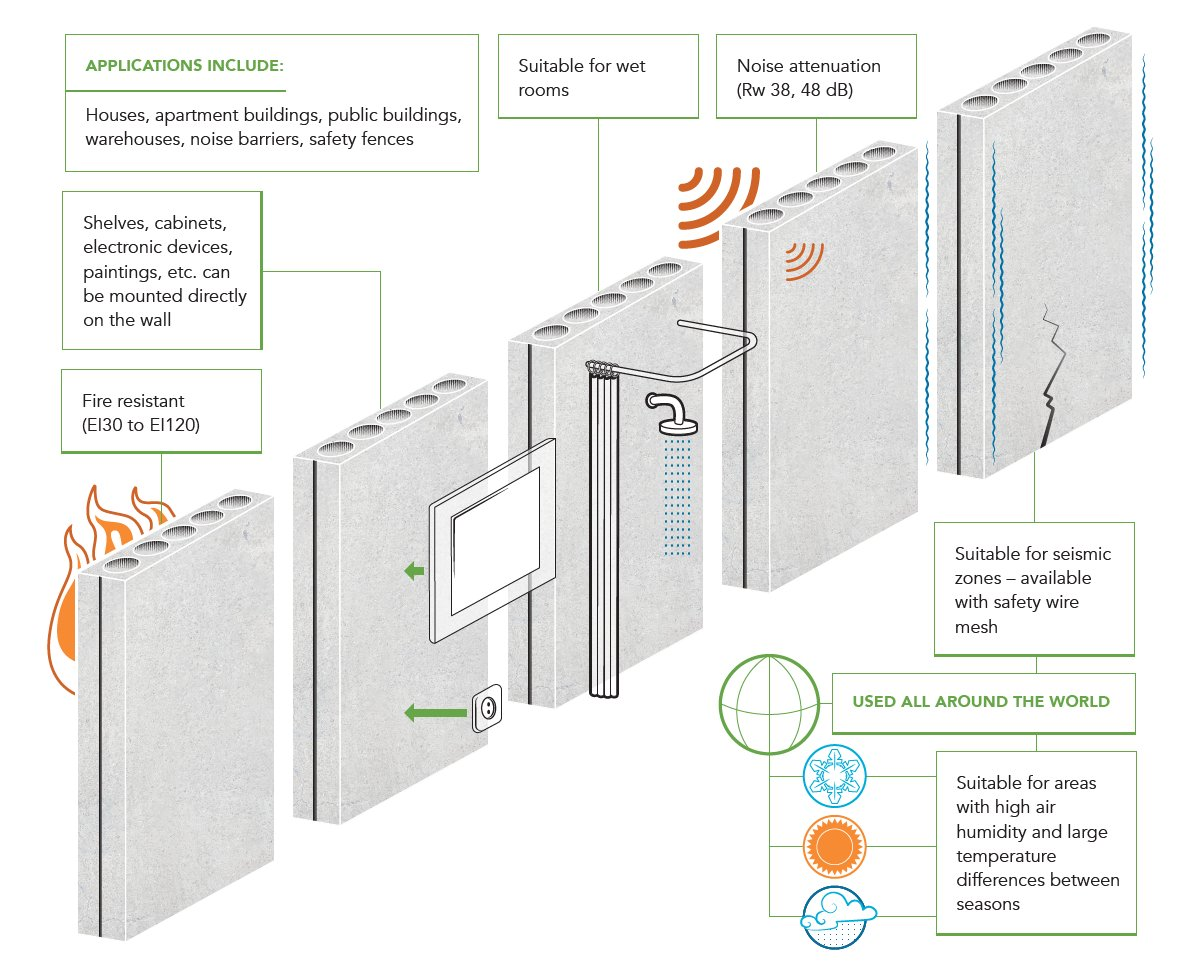 Elematic On Twitter Looking For Quick To Install Sound Proof Apartment Building Wiring Diagram Partitionwall Solution