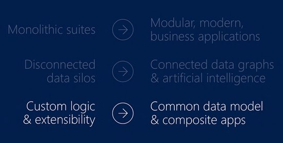 Rule 3: Connect Logic through a common data model and composite apps - @satyanadella  #MSDyn365 #MSBusinessFwd https://t.co/19Axay2CU6