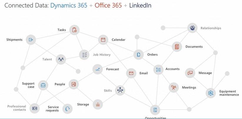 """The magic of #MSDyn365 is what's beneath it."" - @JamesMPhillips #MSDyn365 #MSBusinessFwd @Office365 @MSFTDynamics365 @LinkedIn @Adobe https://t.co/261rnCTiFq"