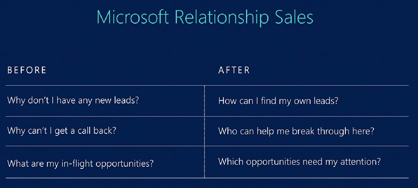 Details on the Relationship Sales offer with LinkedIn + Dynamics 365 https://t.co/dgQWOzQRLG #MSBusinessFwd https://t.co/G6M89n309x