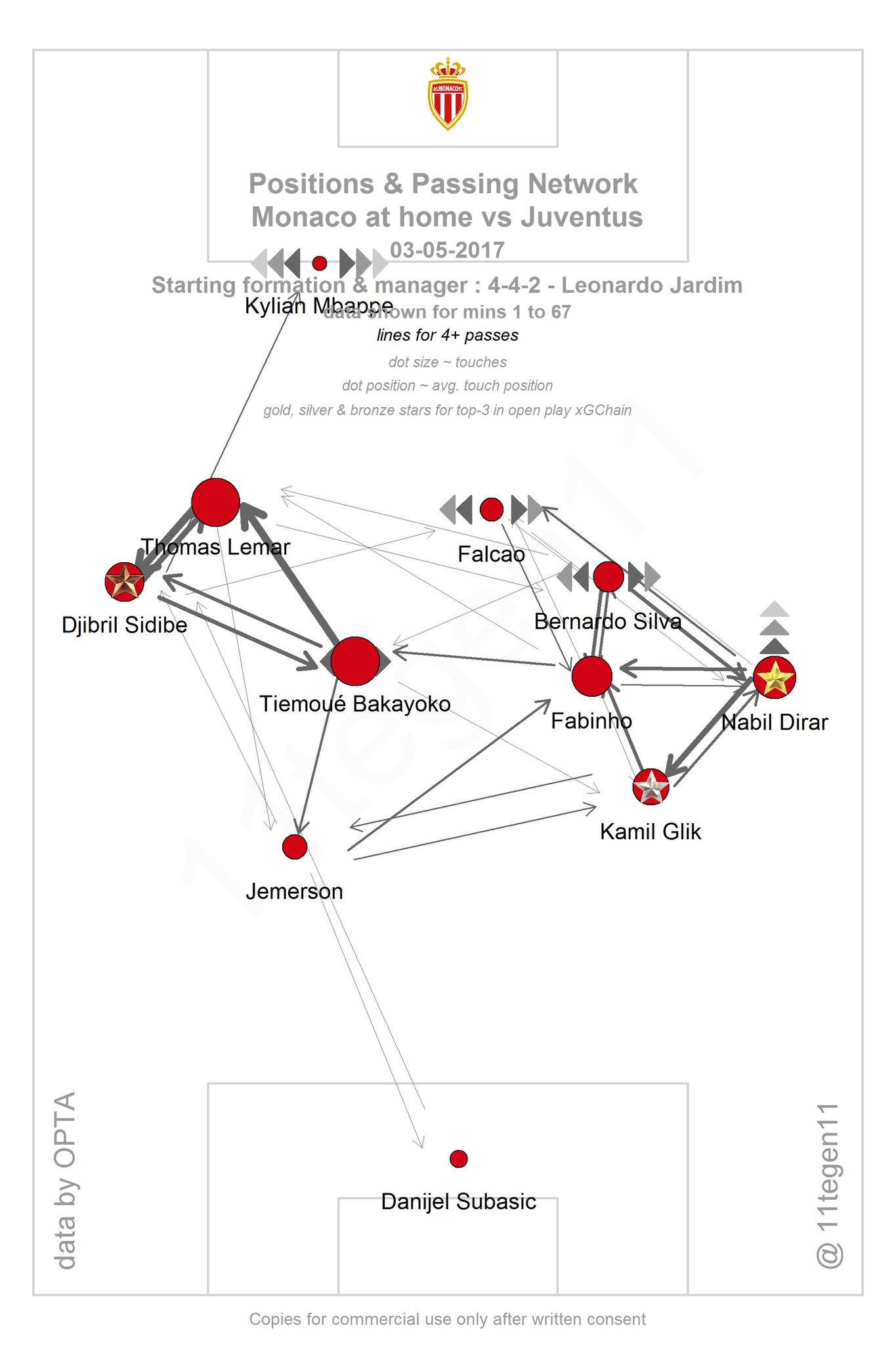 Tegen On Twitter Passmaps XGplot For Monaco Against - Juventus italy map