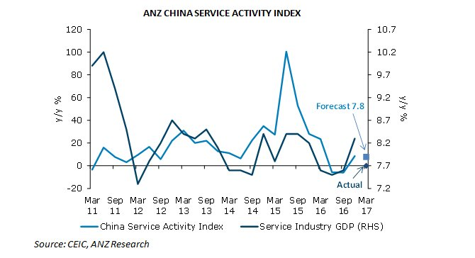 China's retail sales up 10.7 pc in April