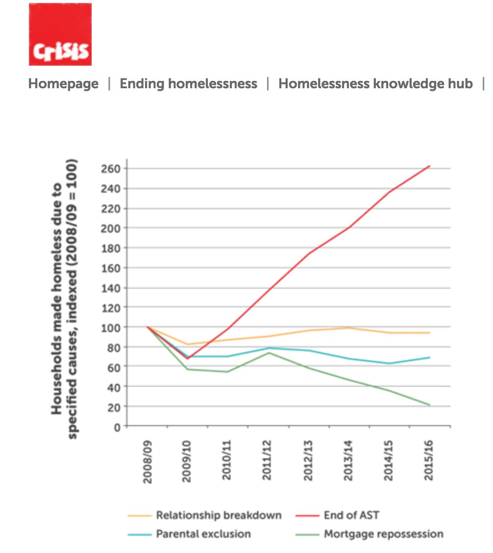 Still thinking about the @crisis_uk conference, so found my favourite graph from @ISPHERE_HWU: end of ASTs as primary cause of homelessness https://t.co/inAEGYUyyI