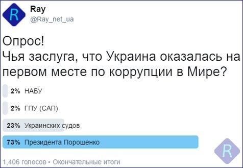 Мартыненко пытался избежать ответственности, - НАБУ - Цензор.НЕТ 6845