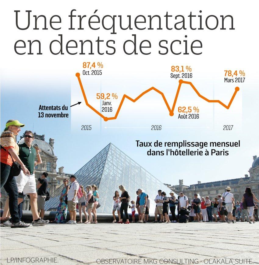 #attentatchampselysees : les effets sur le tourisme à #Paris >> https://t.co/N1Usmnsim1
