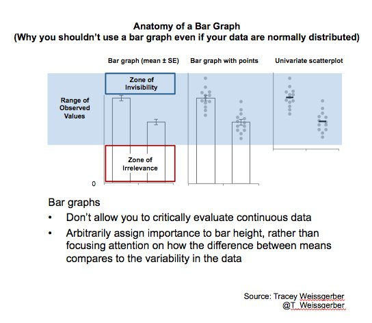 Tracey Weissgerber On Twitter Why You Shouldnt Use A Bar Graph
