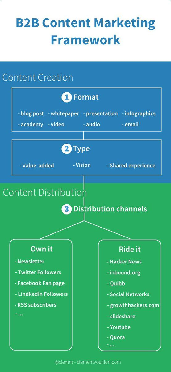 Convert your long-form #content into a #presentation to only highlight its major points:  http:// buff.ly/2p3tVte  &nbsp;   #marketing #growthhacking<br>http://pic.twitter.com/OXhRidSwzN