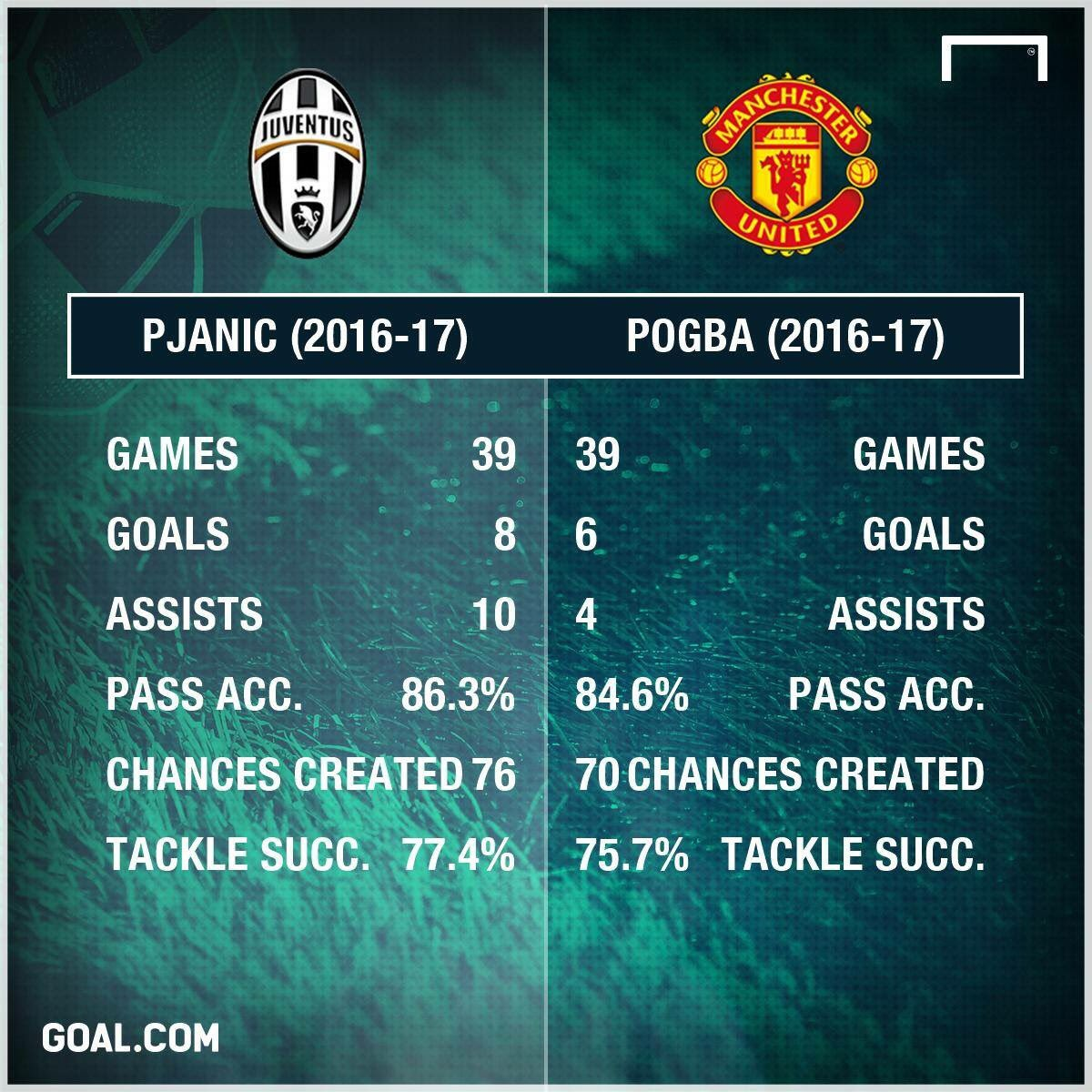 When business is done right #Juventus #pjanic #pogba<br>http://pic.twitter.com/RzZ7OxeJqz