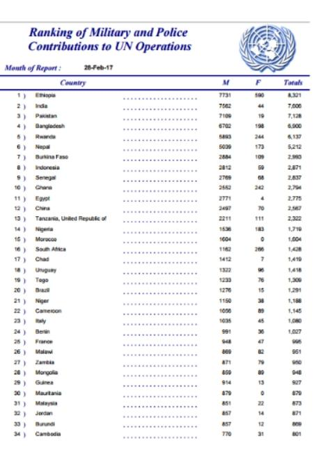#Africa&#39;s Top 5 UN missions troop contributing countries #Ethiopia -8321 #Rwanda -6137 #BurkinaFaso -2913 #Senegal -2837 #Ghana -2794<br>http://pic.twitter.com/TuZajq0nkV