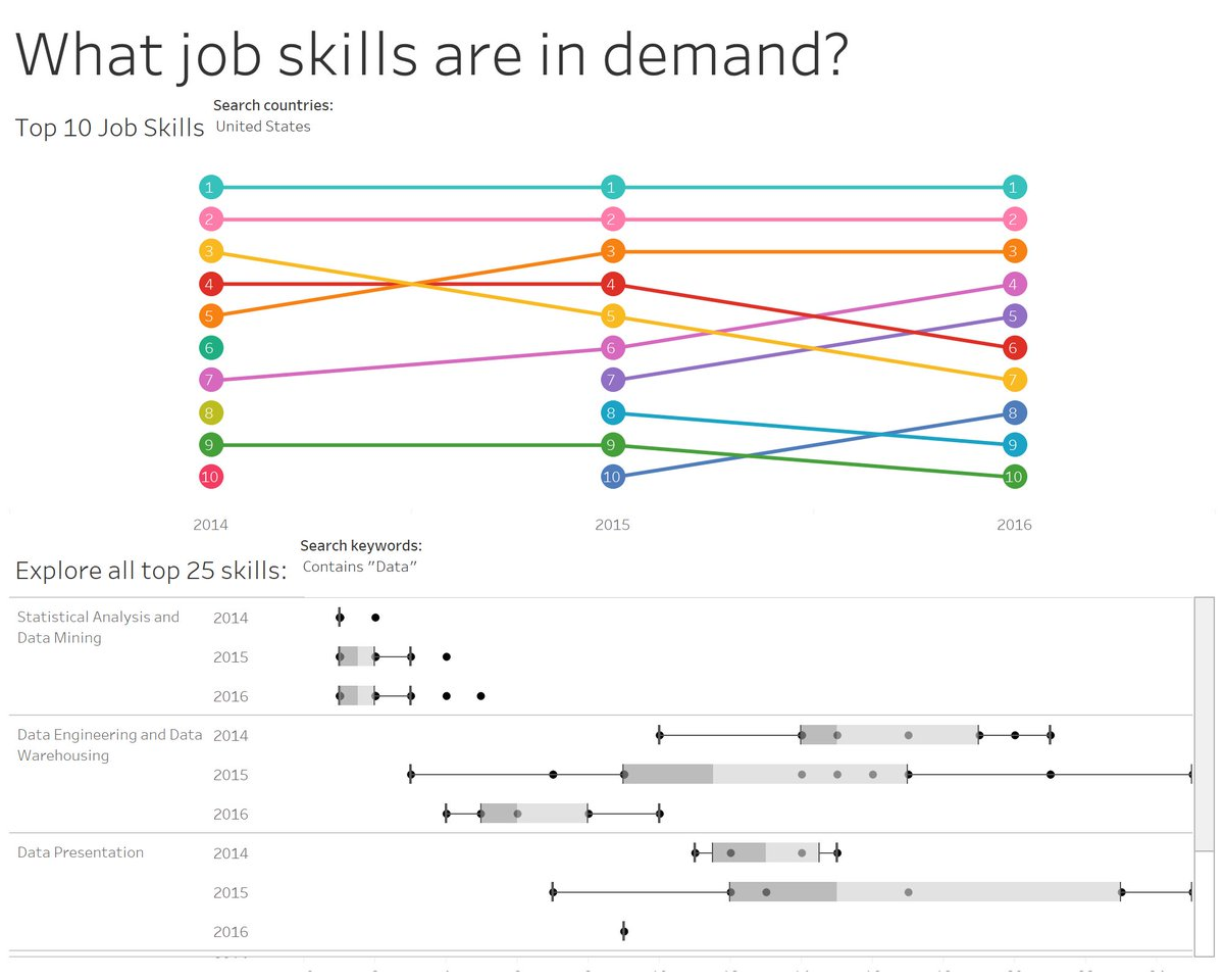 Eva Murray On Twitter Makeovermonday Week 17 Data Skills Are Hot Viz By Tableau Joining Forces With Us For A Supercharged Weekofviz Https T Co R5vbfedhka Https T Co 7iapzyfsom