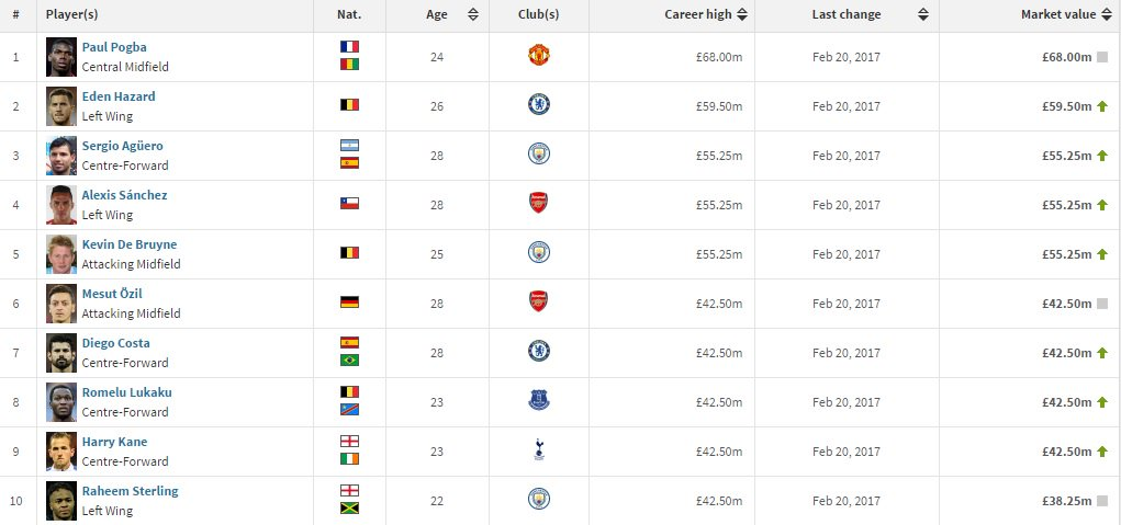 Top market values in @EnglishLeague1 (#Transfermarkt version) <br>http://pic.twitter.com/VEt237G1re