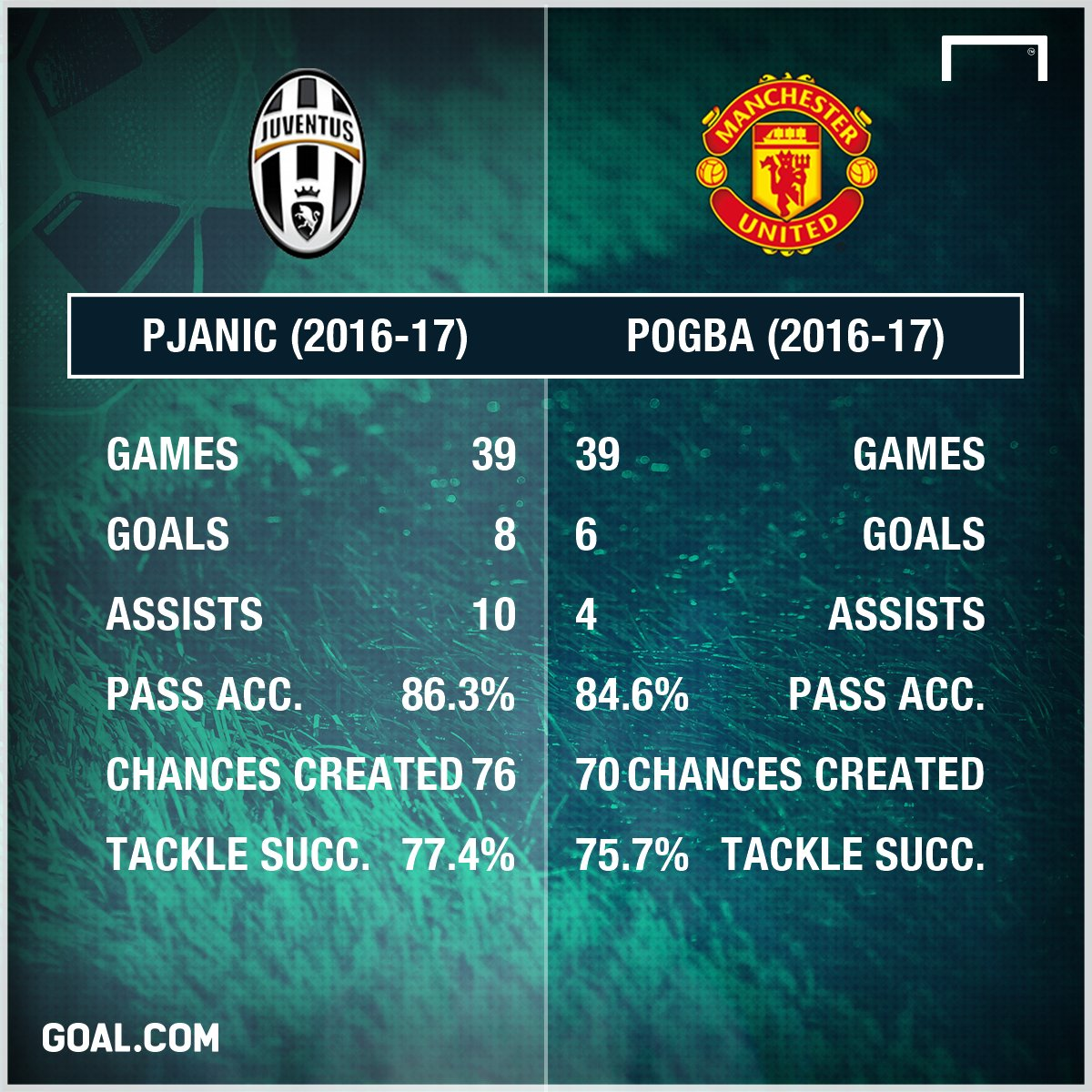 #Pjanic has proved to be an upgrade on #Pogba for #Juventus - and at a €73m profit!  http:// bit.ly/2p5Jzo0  &nbsp;   #ManUtd #SerieA<br>http://pic.twitter.com/slVGs0B913