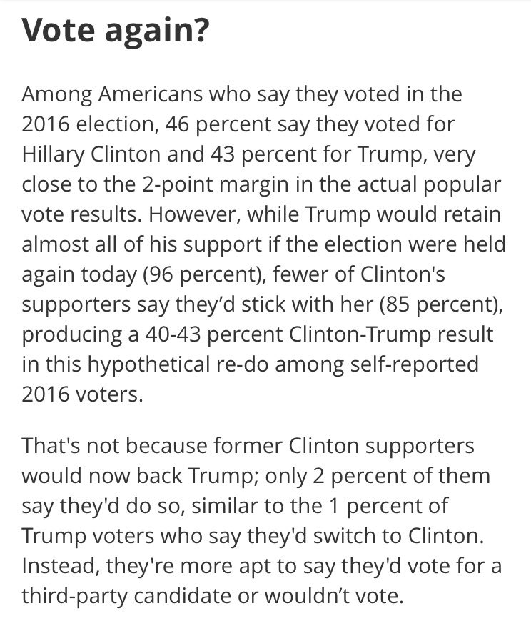 According to the ABC/WP poll, among 2016 voters,  would beat Hillary Clinton in a rematch -- in the popular vote, no less.