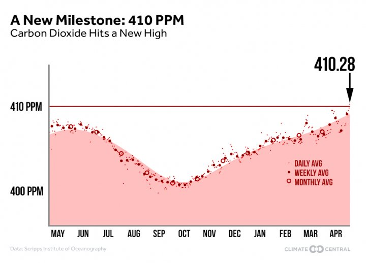 CO2 rising: We just breached the 410 parts per million threshold | @ClimateCentral  http:// crwd.fr/2ofhKww  &nbsp;   #climate #divest <br>http://pic.twitter.com/0Ye71AQj1A
