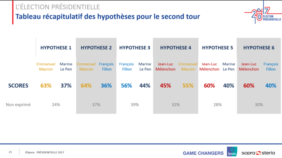 Six hypothetical scenarios for the second tour of #ElectionsPresidentielles2017 depending on tonight&#39;s results  #democracy #Elections2017 <br>http://pic.twitter.com/ijmVr7HXen