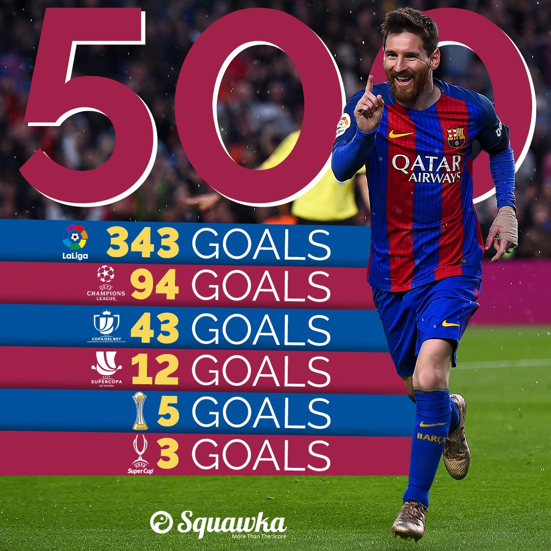 squawka football on milestone lionel messi has now squawka football on milestone lionel messi has now scored 500 career goals for barcelona absolutely unbelievable 128125 t co ydjl60ppw3