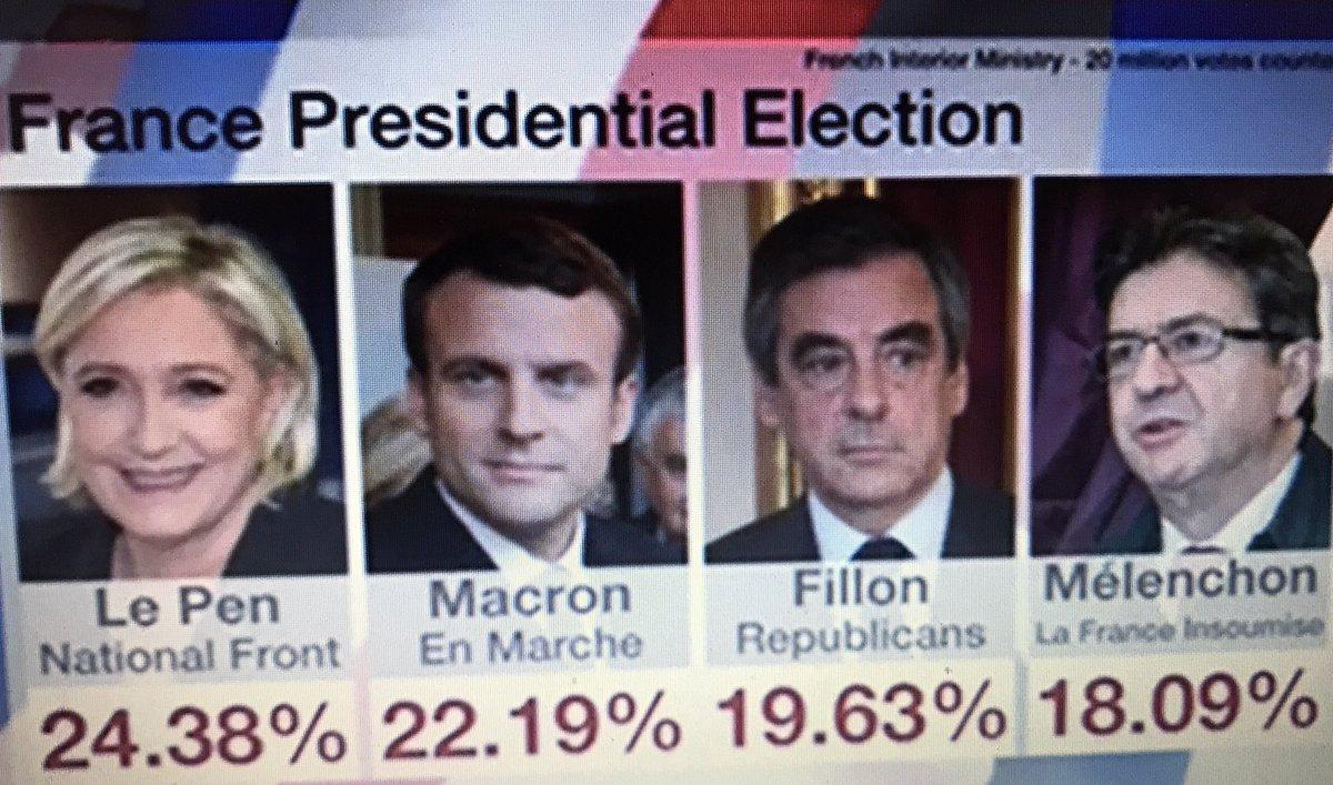 Sur la #BBC et d'après le #Ministerinterieur #MarineLePen passe devant #EmmanuelMacron avec 24.38% #Presidentielles2017pic.twitter.com/NxD5z8M3iL