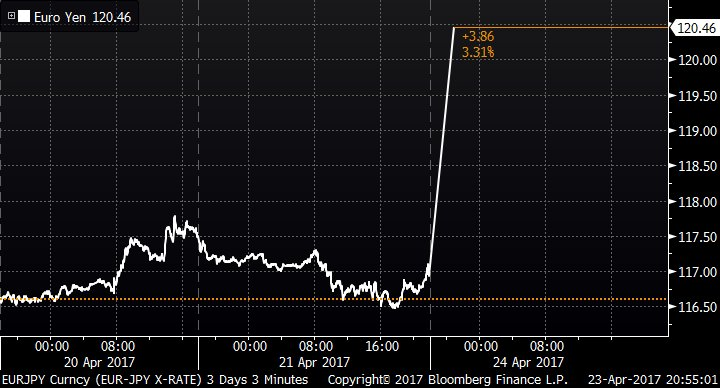 Euro jumps more than 3% against the yen in early trading https://t.co/m088n0WWtJ