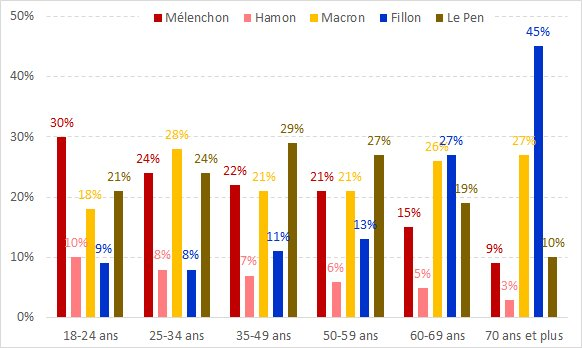 #Mélenchon in first place among the 18-24 year olds. The left has a future.  https:// twitter.com/mathieugallard /status/856226964268609539 &nbsp; …  #AvenirEnCommun<br>http://pic.twitter.com/4ZHPUpuDnX