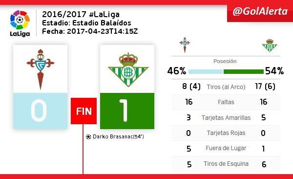 #LaLiga  | FIN del Partido #CeltaVigo  #RealBetis  #GOLES (54) BRASANAC<br>http://pic.twitter.com/aNEI5FcyEV