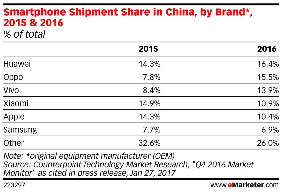 .@Apple's betting on the iPhone 8 to regain momentum in #China: https://t.co/u5CIteQPIx https://t.co/QJV6ca3LgS