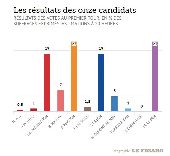 #KantarSofresOnepoint estimations for #LeFigaro paint a slightly different picture with #Macron and #LePen tied at 23% / #Presidentielle2017<br>http://pic.twitter.com/UEty9hPHcF