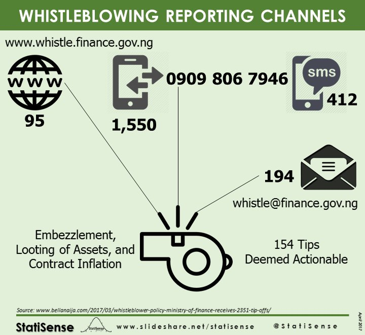 #Infographics WHISTLEBLOWING REPORTING CHANNELS.  Detecting and Deterring Controls against corruption in public service. #whistleblowing<br>http://pic.twitter.com/jEsGknMpBG