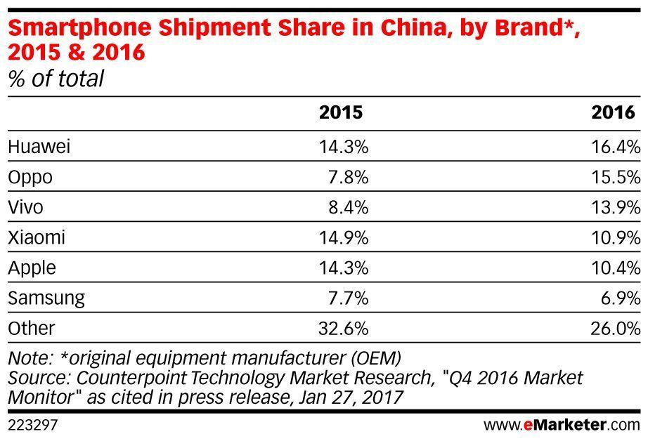 .@Apple's @AppStore revenue for China crossed $2 billion in Q4 2016: https://t.co/7Meu9EMeP0 https://t.co/toI3qvAML9