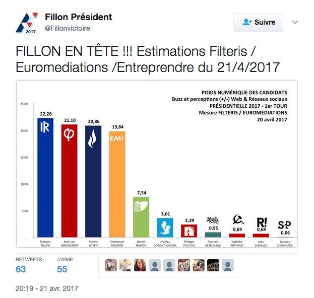 Une pensée pour Filteris qui avait flairé le vote caché pour Fillon : effectivement, il est resté caché #Presidentielle2017
