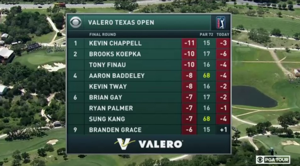 It's going to be a fantastic finish at the @valerotxopen! https://t.co...