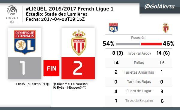 #Ligue1  | FIN del Partido #Lyon    #Monaco  #GOLES (36) FALCAO, (44) MBAPPE, (51) TOUSART<br>http://pic.twitter.com/VRG1URidHG
