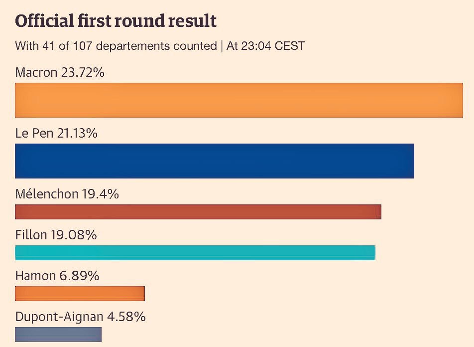 @KlasraRauf  trump of France politics #le pen got second position in first round of French president election. Worries  <br>http://pic.twitter.com/O9Be8YUUwe
