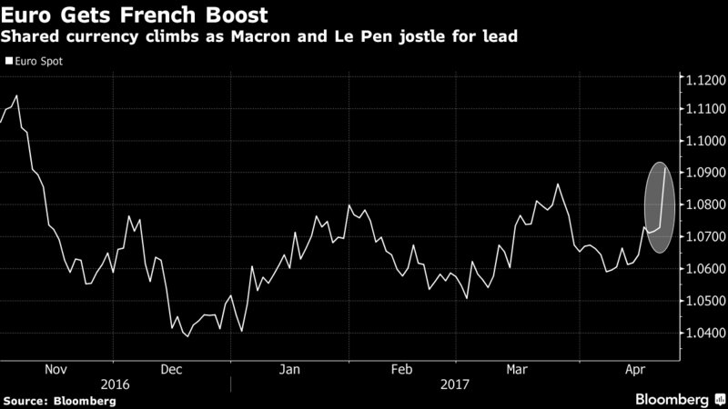 The euro jumps to a 5-month high as Le Pen and Macron advance to run-off  https:// bloom.bg/2pr221c  &nbsp;   #Presidentielle2017 <br>http://pic.twitter.com/zVJTYsH1Dp