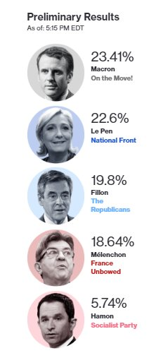 Centrist Macron 23.4% &amp; far-right nationalist Le Pen 22.6% won 1st round #French presidential election #Runoff May 7  https:// goo.gl/OZKKC6  &nbsp;  <br>http://pic.twitter.com/9z6IWdChLn